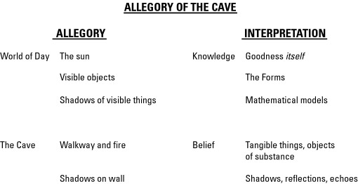 "an analysis of parable of the cave Consider the parable of the cave socrates describes men and women who are ""like us"" whose legs and necks are chained, so they see only shadows on the wall."