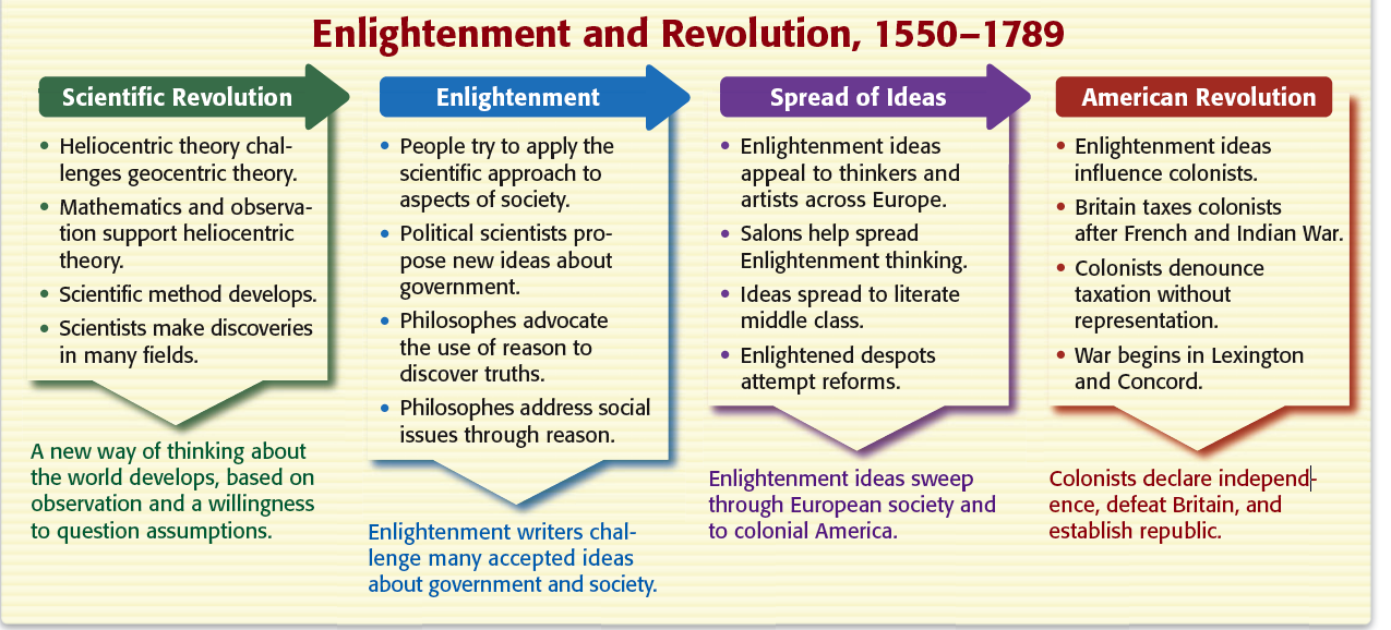 the scientific revolution on the enlightenment era essay Scientific revolution and the enlightenment without discussion of the latter   essay may not demonstrate understanding of either period beyond certain  generic.