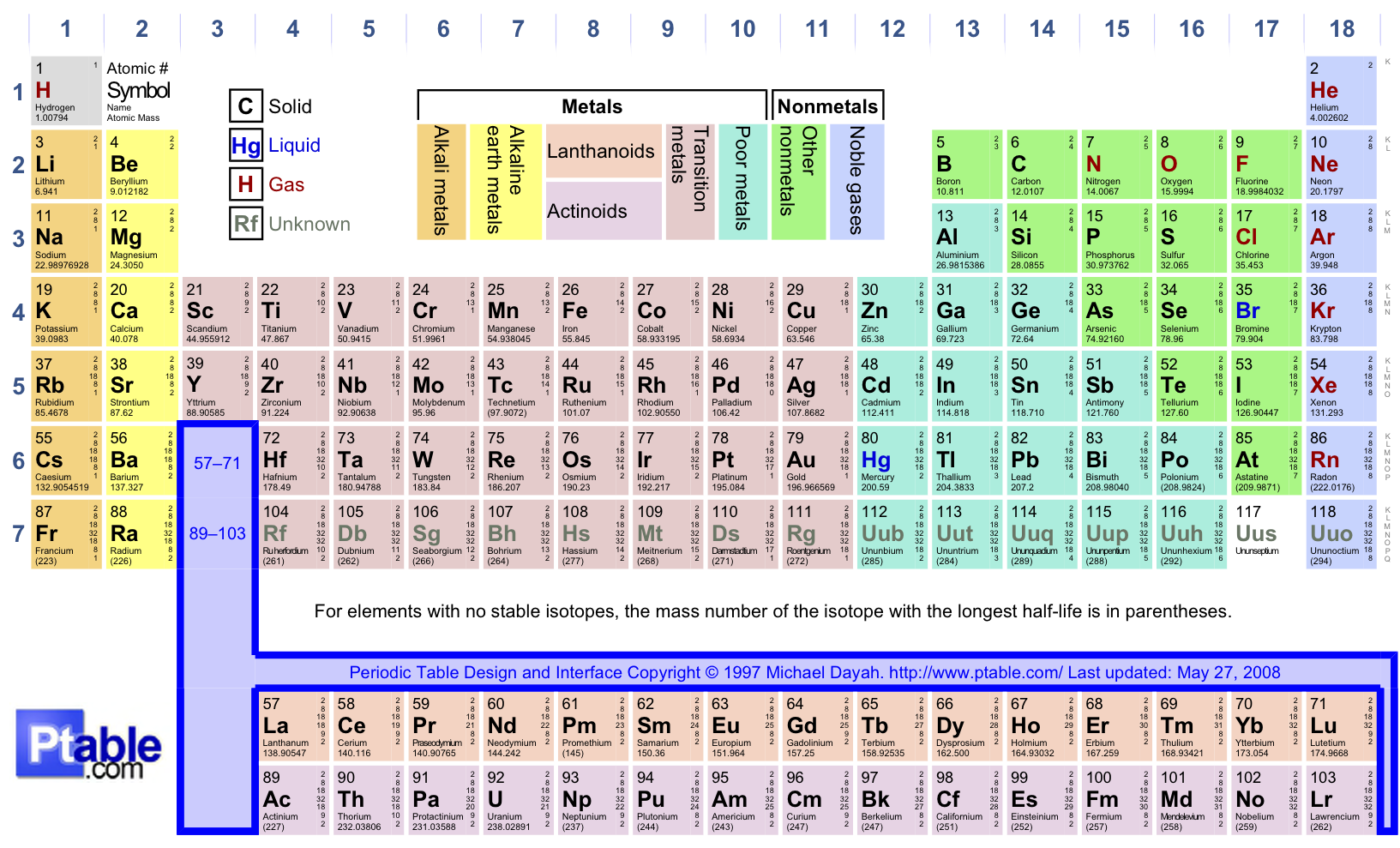 chemical periodicity Start studying chemical periodicity learn vocabulary, terms, and more with flashcards, games, and other study tools.